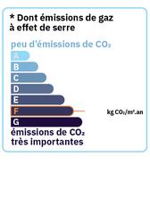 Emissions de Gaz à effet de serre